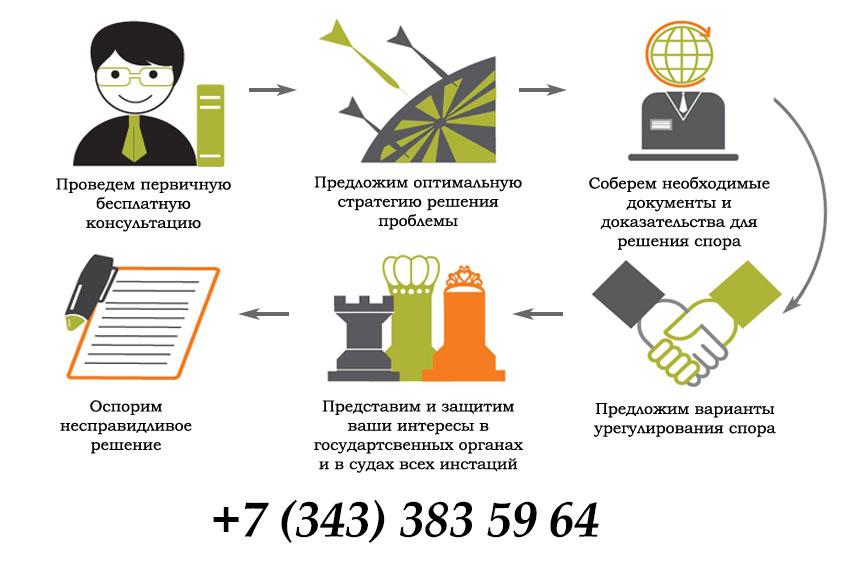 оказание юридических услуг в сфере ЖКХв Екатеринбурге
